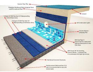 Swimming Pool Selangor & KL